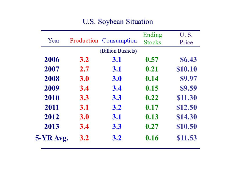 U.S. Soybean Situation (Billion Bushels) ProductionConsumption Ending Stocks U.