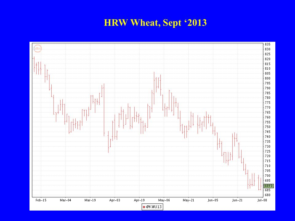 HRW Wheat, Sept '2013