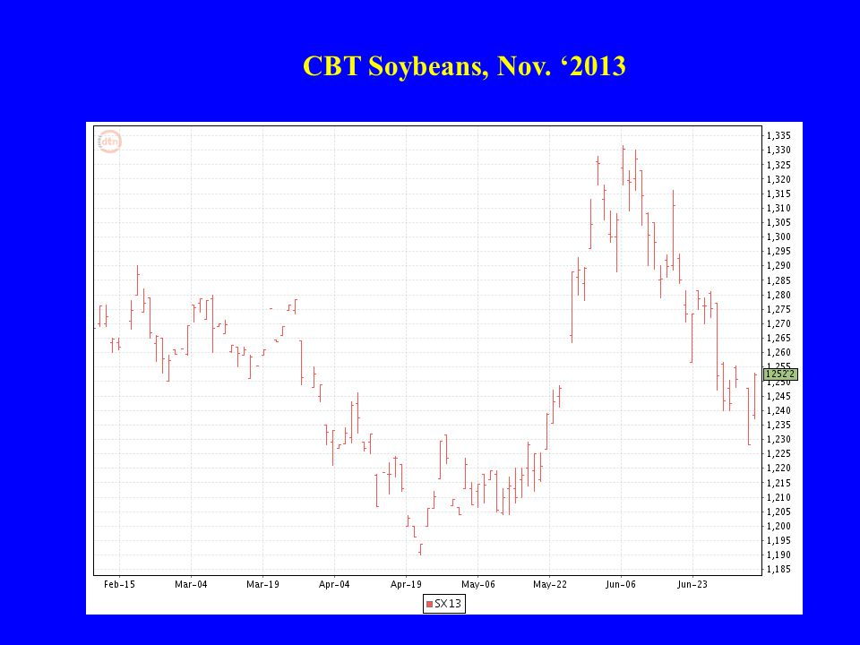 CBT Soybeans, Nov. '2013