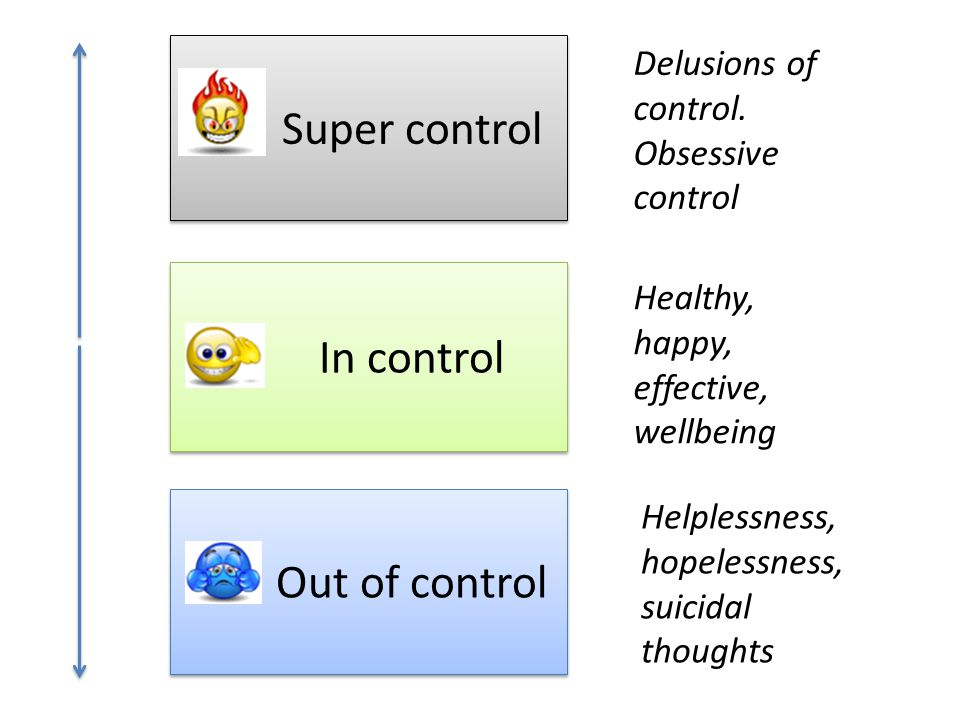 Super control Out of control In control Healthy, happy, effective, wellbeing Delusions of control.