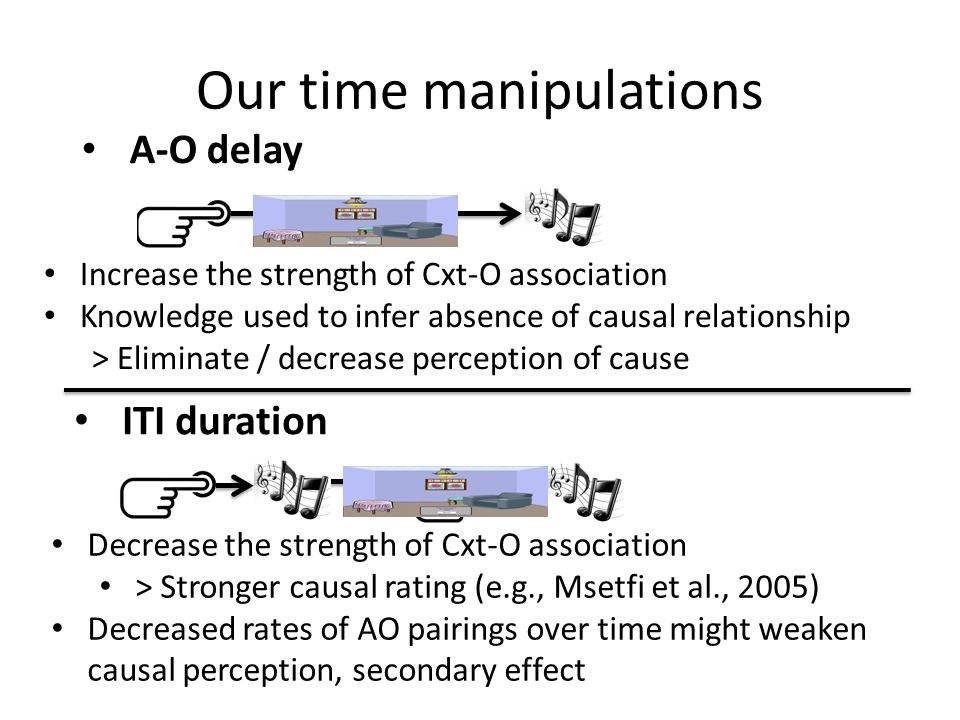 Our time manipulations A-O delay ITI duration Decrease the strength of Cxt-O association > Stronger causal rating (e.g., Msetfi et al., 2005) Decreased rates of AO pairings over time might weaken causal perception, secondary effect Increase the strength of Cxt-O association Knowledge used to infer absence of causal relationship > Eliminate / decrease perception of cause
