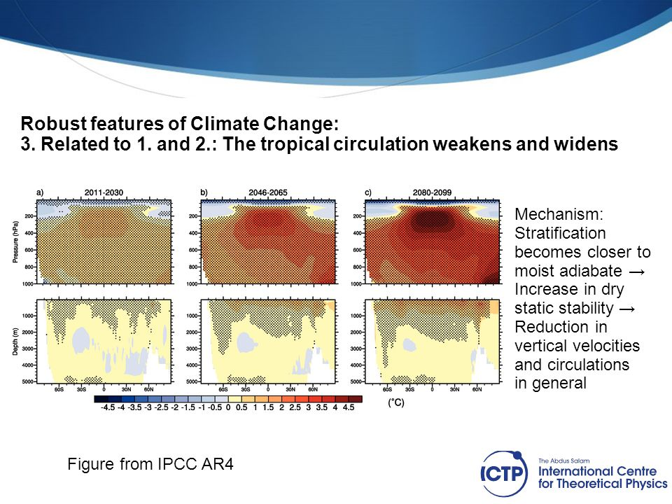 Robust features of Climate Change: 3. Related to 1. and 2.: The tropical circulation weakens and widens Figure from IPCC AR4 Mechanism: Stratification