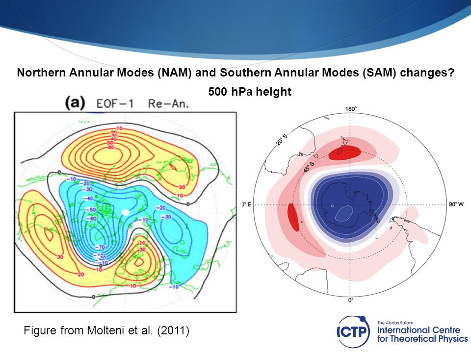 Figure from Molteni et al. (2011) Northern Annular Modes (NAM) and Southern Annular Modes (SAM) changes? 500 hPa height