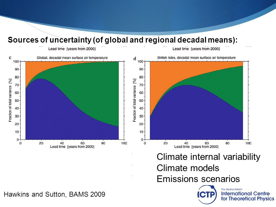 Sources of uncertainty (of global and regional decadal means): Climate internal variability Climate models Emissions scenarios Hawkins and Sutton, BAM