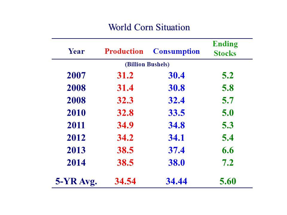 World Corn Situation (Billion Bushels) ProductionConsumption Ending Stocks Year 200731.230.45.2 200831.430.85.8 200832.332.45.7 201032.833.55.0 201134.934.85.3 201234.234.15.4 201338.537.46.6 201438.538.07.2 5-YR Avg.34.5434.445.60