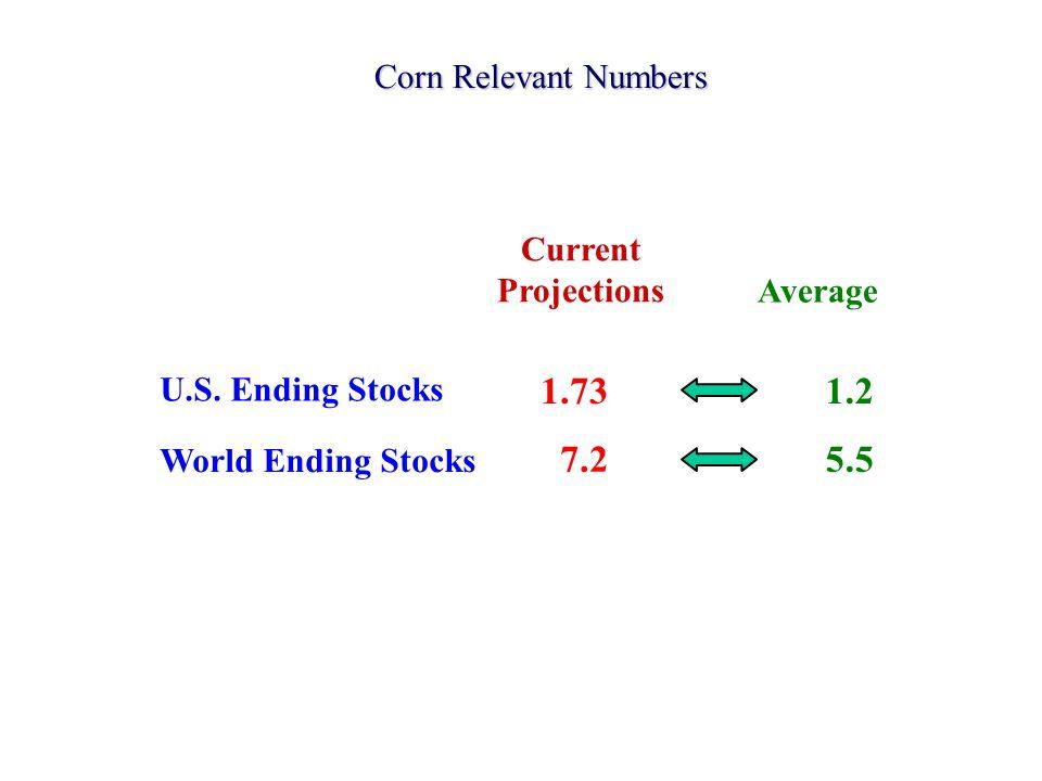 Corn Relevant Numbers Current Projections Average Billion Bushels U.S.