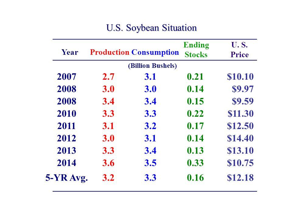 U.S. Soybean Situation (Billion Bushels) ProductionConsumption Ending Stocks U.