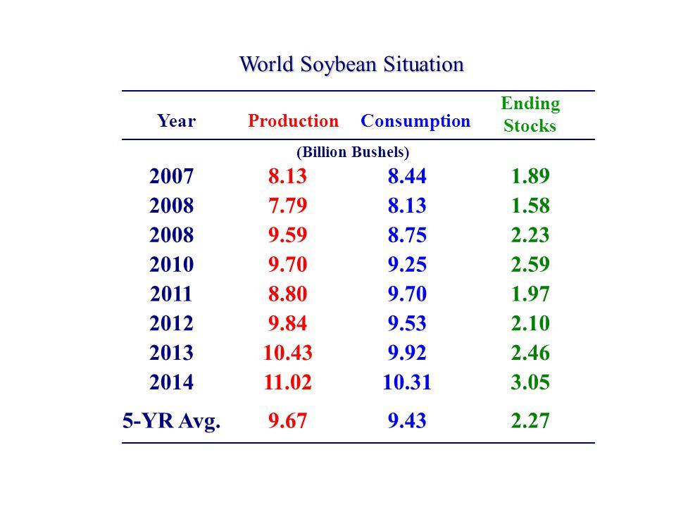 ProductionConsumption Ending Stocks Year World Soybean Situation (Billion Bushels) 20078.138.441.89 20087.798.131.58 20089.598.752.23 20109.709.252.59 20118.809.701.97 20129.849.532.10 201310.439.922.46 201411.0210.313.05 5-YR Avg.9.679.432.27