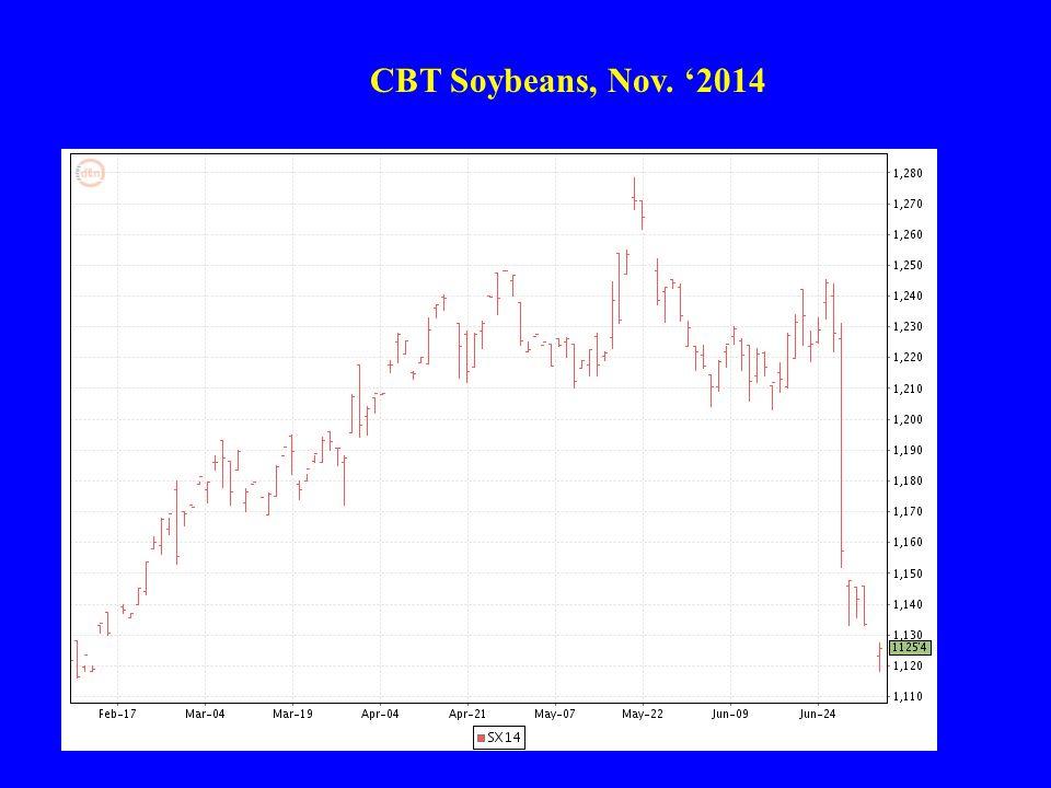 ProductionConsumption Ending Stocks U.S. Price Year (Billion Bushels) U.S.