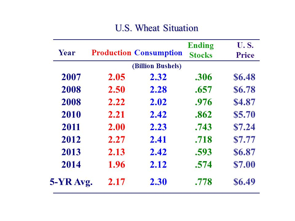 World Wheat Situation (Billion Bushels) ProductionConsumption Ending Stocks Year 200722.522.74.6 200825.123.66.1 200825.223.97.4 201024.024.17.3 201125.6 7.3 201224.125.06.4 201326.225.86.9 201425.825.76.9 5-YR Avg.25.024.97.1
