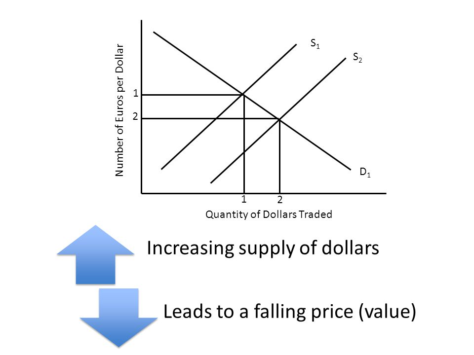 Number of Euros per Dollar Quantity of Dollars Traded S1S1 D1D1 1 S2S2 2 Increasing supply of dollars Leads to a falling price (value) 1 2
