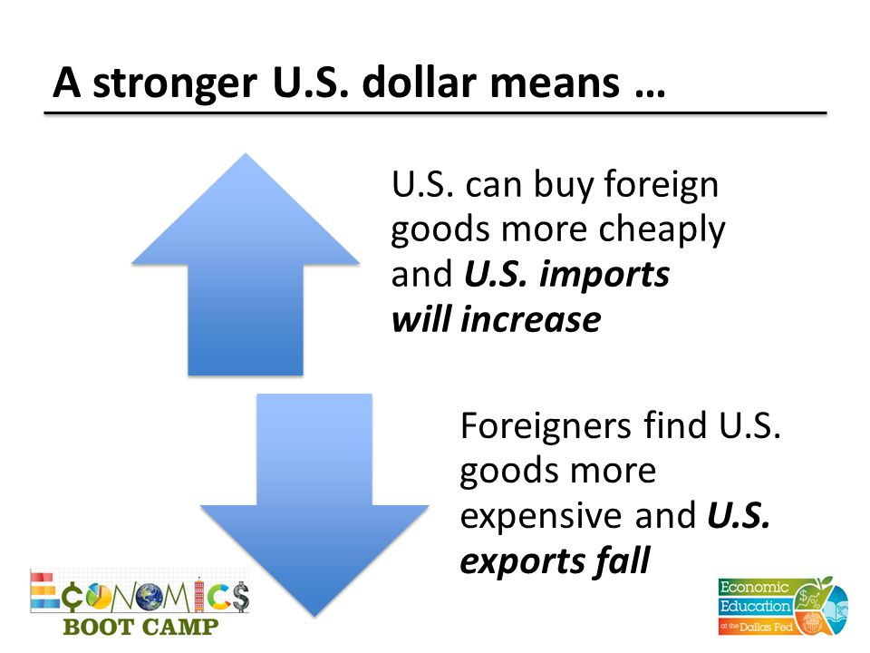 A stronger U.S. dollar means … U.S. can buy foreign goods more cheaply and U.S.