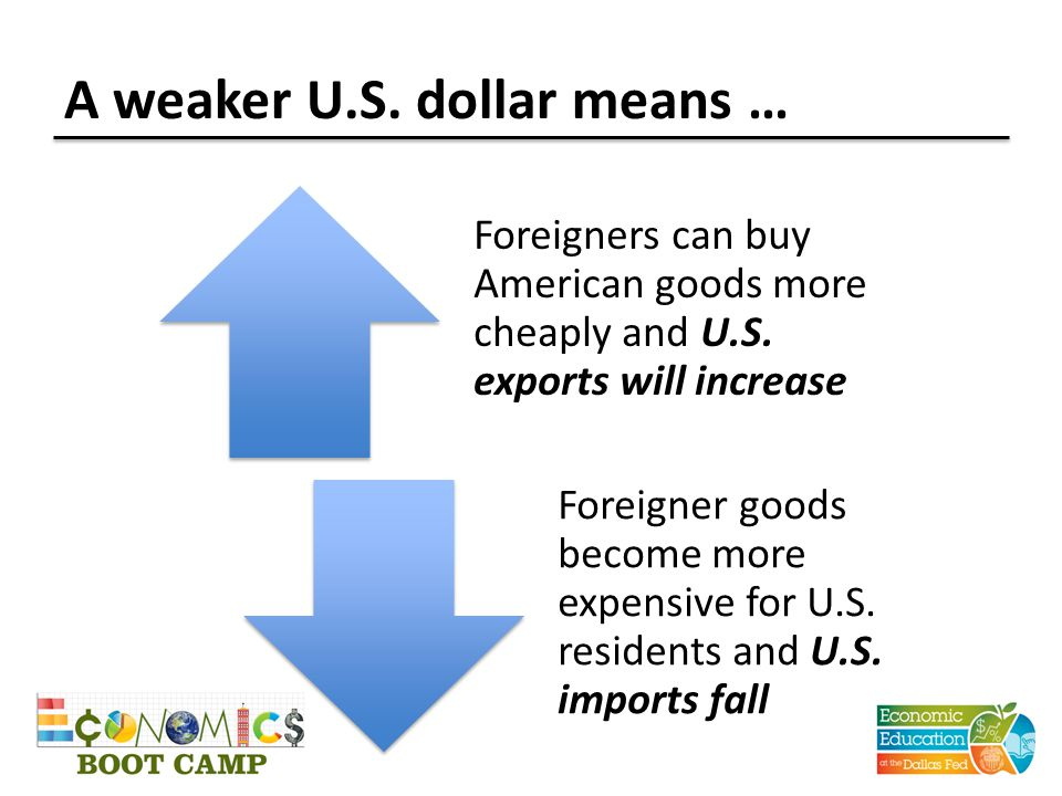 A weaker U.S. dollar means … Foreigners can buy American goods more cheaply and U.S.