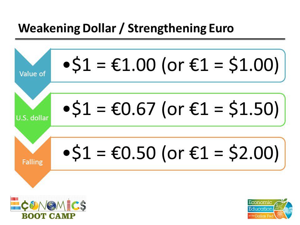 Weakening Euro / Strengthening Dollar Value of €1 = $2.00 ($1 = €0.50) Euro €1 = $1.50 ($1 = €0.67) Falling €1 = $1.00 ($1 = €1.00)