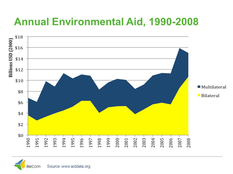 Annual Environmental Aid, 1990-2008 Source: www.aiddata.org