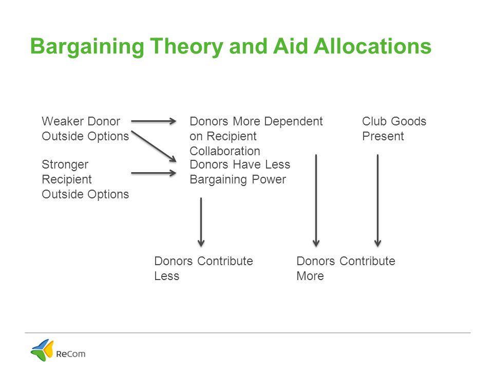 Bargaining Theory and Aid Allocations Weaker Donor Outside Options Stronger Recipient Outside Options Donors More Dependent on Recipient Collaboration Donors Have Less Bargaining Power Donors Contribute Less Donors Contribute More Club Goods Present