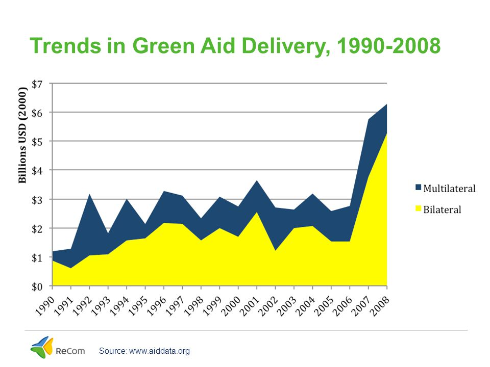 Trends in Green Aid Delivery, 1990-2008 Source: www.aiddata.org
