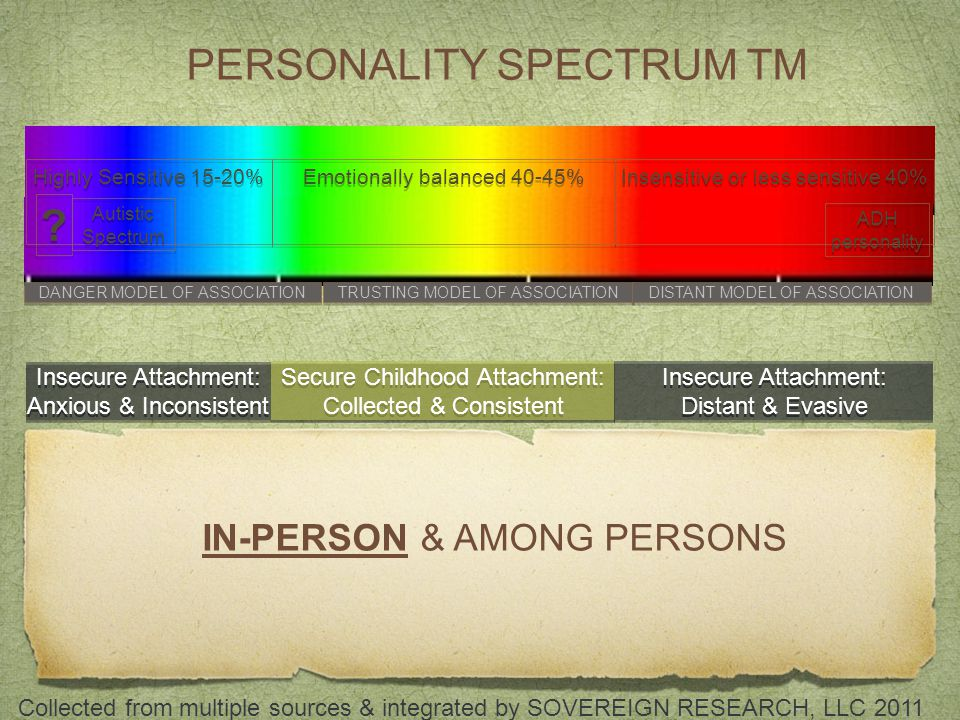 IN-PERSON & AMONG PERSONS ? ? Emotionally balanced 40-45% Insensitive or less sensitive 40% ADH personality DANGER MODEL OF ASSOCIATION TRUSTING MODEL