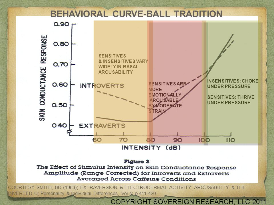 BEHAVIORAL CURVE-BALL TRADITION COURTESY SMITH, BD (1983); EXTRAVERSION & ELECTRODERMAL ACTIVITY; AROUSABILITY & THE INVERTED U; Personality & Individual Differences, Vol 4; p 411-420 SENSITIVES & INSENSITIVES VARY WIDELY IN BASAL AROUSABILITY SENSITIVES ARE MORE EMOTIONALLY AROUSABLE BY MODERATE STRAIN INSENSITIVES: CHOKE UNDER PRESSURE SENSITIVES: THRIVE UNDER PRESSURE COPYRIGHT SOVEREIGN RESEARCH, LLC 2011