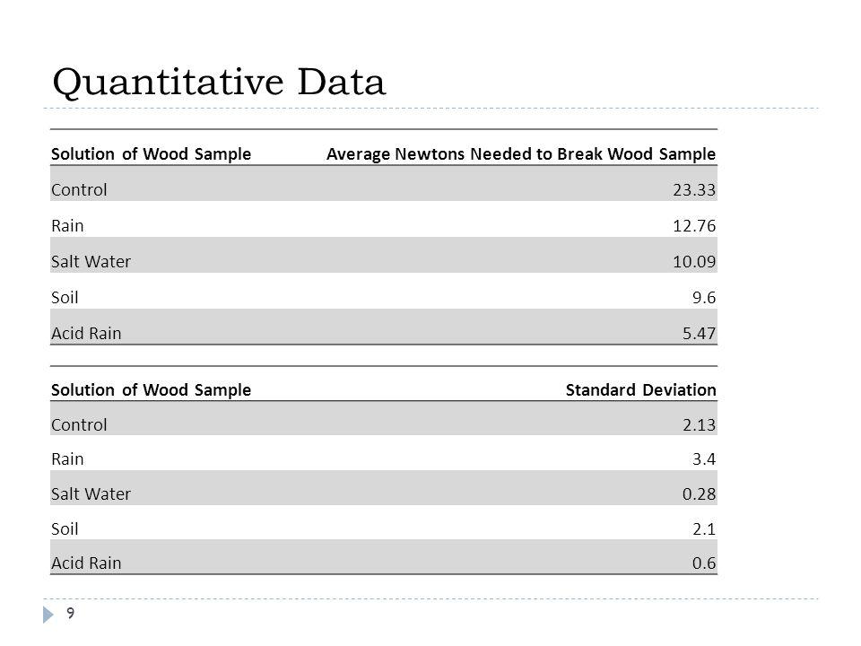 Solution of Wood SampleStandard Deviation Control2.13 Rain3.4 Salt Water0.28 Soil2.1 Acid Rain0.6 Solution of Wood SampleAverage Newtons Needed to Break Wood Sample Control23.33 Rain12.76 Salt Water10.09 Soil9.6 Acid Rain5.47 9