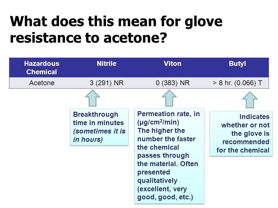 What does this mean for glove resistance to acetone.