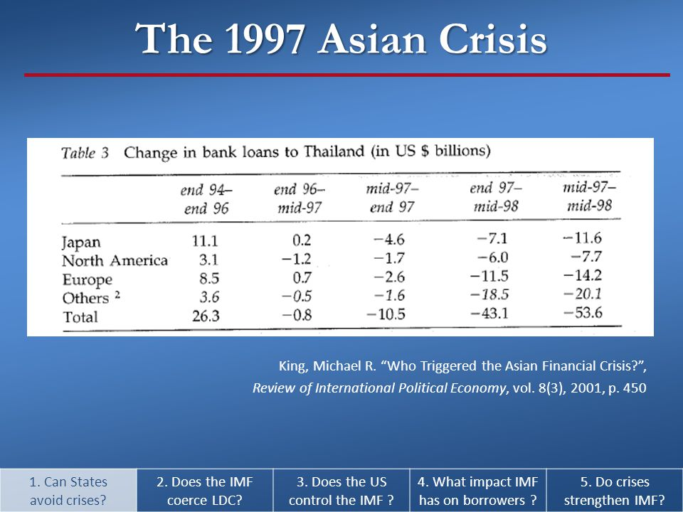 """King, Michael R. """"Who Triggered the Asian Financial Crisis?"""", Review of International Political Economy, vol. 8(3), 2001, p. 450 1. Can States avoid c"""