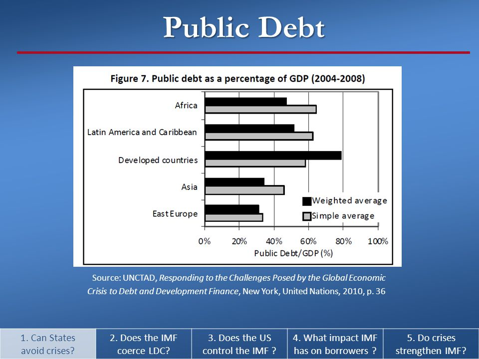 Source: UNCTAD, Responding to the Challenges Posed by the Global Economic Crisis to Debt and Development Finance, New York, United Nations, 2010, p.