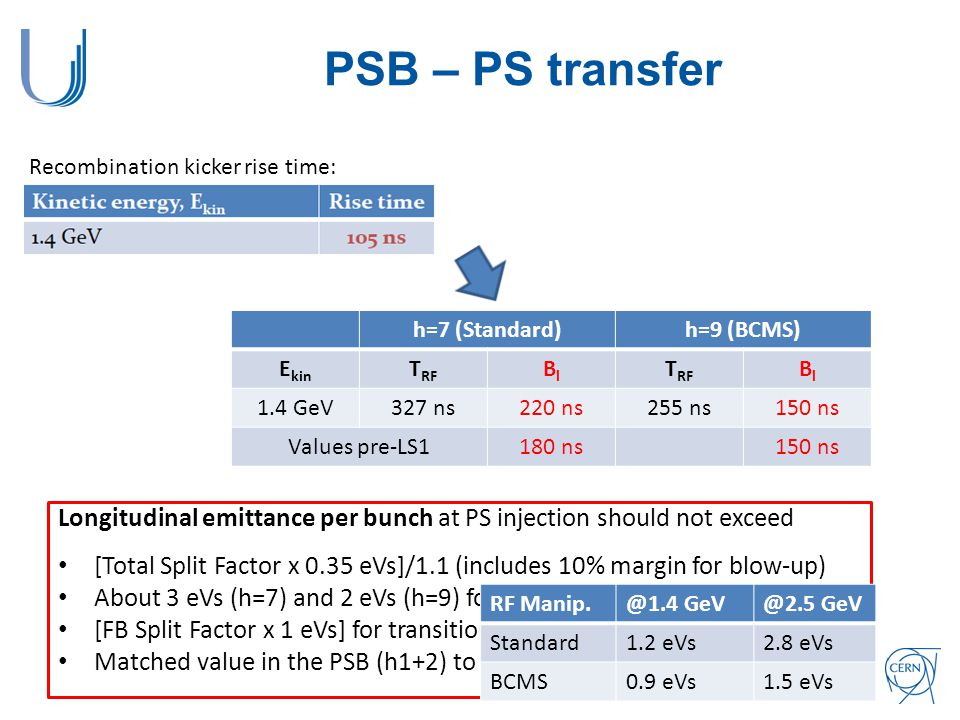 PSB – PS transfer Recombination kicker rise time: h=7 (Standard)h=9 (BCMS) E kin T RF BlBl BlBl 1.4 GeV327 ns220 ns255 ns150 ns Values pre-LS1180 ns150 ns Longitudinal emittance per bunch at PS injection should not exceed [Total Split Factor x 0.35 eVs]/1.1 (includes 10% margin for blow-up) About 3 eVs (h=7) and 2 eVs (h=9) for RF manipulations at E kin =2.5 GeV [FB Split Factor x 1 eVs] for transition crossing in h=21 Matched value in the PSB (h1+2) to obtain the above bunch lengths RF Manip.@1.4 GeV@2.5 GeV Standard1.2 eVs2.8 eVs BCMS0.9 eVs1.5 eVs