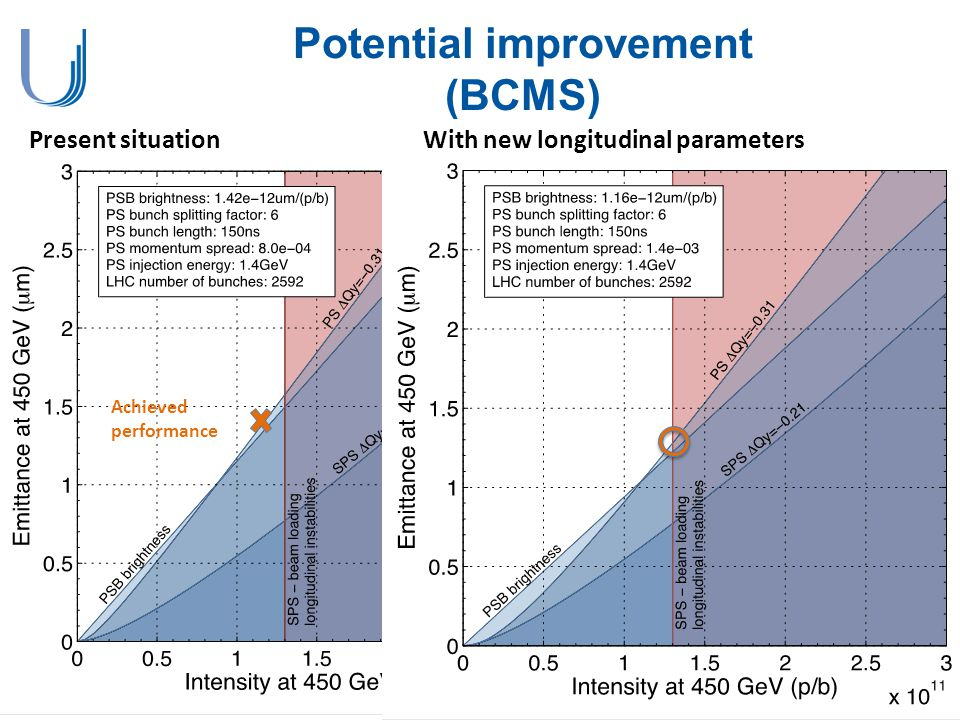 Potential improvement (BCMS) Present situation Achieved performance With new longitudinal parameters
