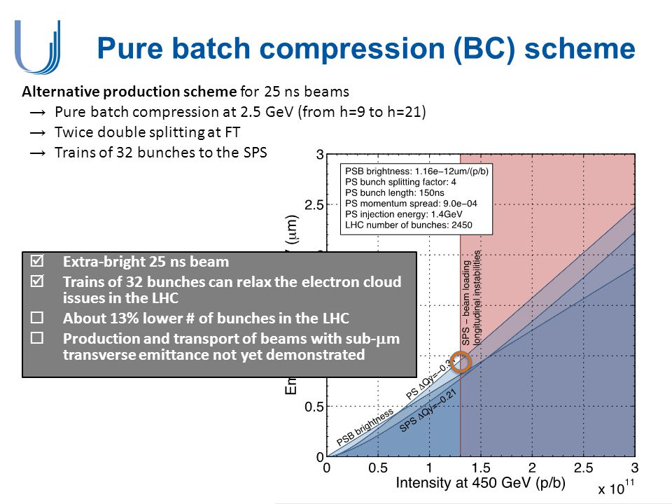 Pure batch compression (BC) scheme Alternative production scheme for 25 ns beams →Pure batch compression at 2.5 GeV (from h=9 to h=21) →Twice double s