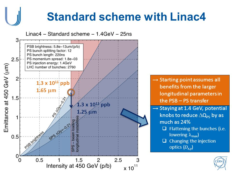 Standard scheme with Linac4 1.3 x 10 11 ppb 1.65  m 1.3 x 10 11 ppb 1.25  m →Starting point assumes all benefits from the larger longitudinal parameters in the PSB – PS transfer → Staying at 1.4 GeV, potential knobs to reduce  Q PS by as much as 24%  Flattening the bunches (i.e.