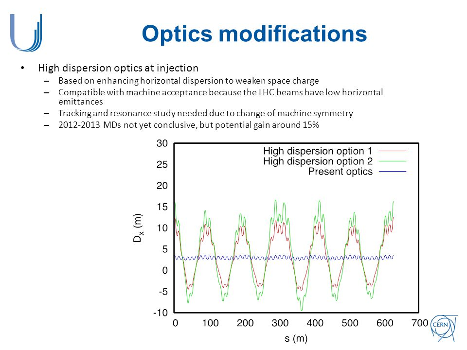 Optics modifications High dispersion optics at injection – Based on enhancing horizontal dispersion to weaken space charge – Compatible with machine acceptance because the LHC beams have low horizontal emittances – Tracking and resonance study needed due to change of machine symmetry – 2012-2013 MDs not yet conclusive, but potential gain around 15%