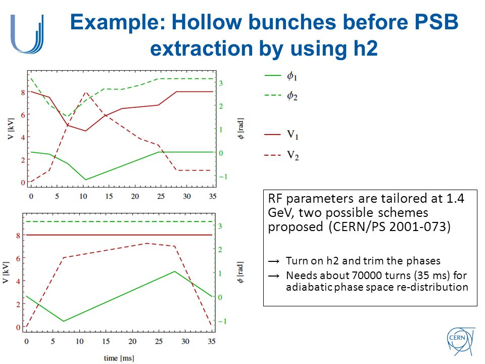 Example: Hollow bunches before PSB extraction by using h2 RF parameters are tailored at 1.4 GeV, two possible schemes proposed (CERN/PS 2001-073) →Turn on h2 and trim the phases →Needs about 70000 turns (35 ms) for adiabatic phase space re-distribution