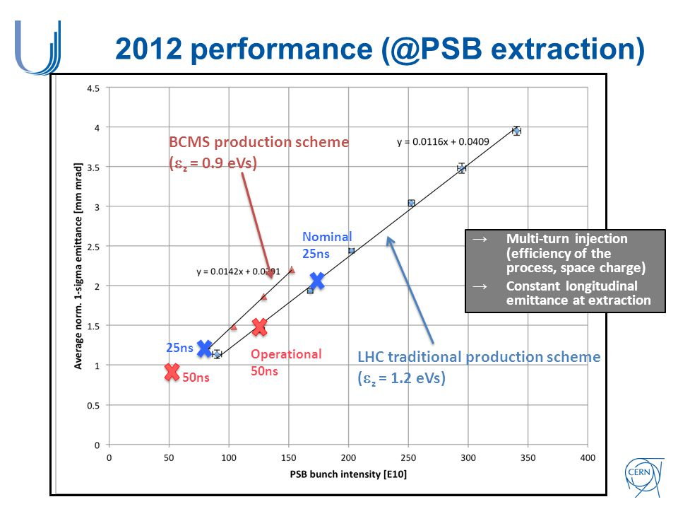 2012 performance (@PSB extraction) BCMS production scheme (  z = 0.9 eVs) 50ns 25ns LHC traditional production scheme (  z = 1.2 eVs) Operational 50ns Nominal 25ns →Multi-turn injection (efficiency of the process, space charge) →Constant longitudinal emittance at extraction