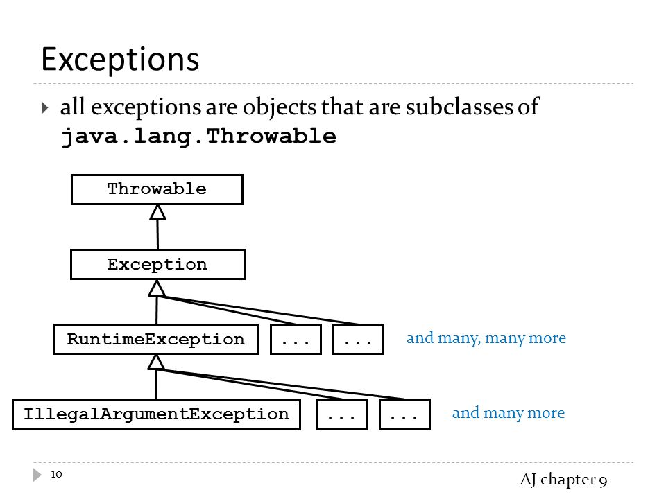 Exceptions  all exceptions are objects that are subclasses of java.lang.Throwable 10 Throwable Exception RuntimeException...