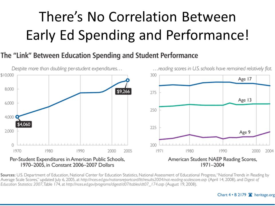 There's No Correlation Between Early Ed Spending and Performance!