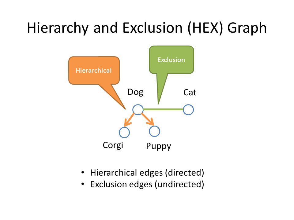 Hierarchy and Exclusion (HEX) Graph Corgi Puppy Dog Cat Exclusion Hierarchical Hierarchical edges (directed) Exclusion edges (undirected)