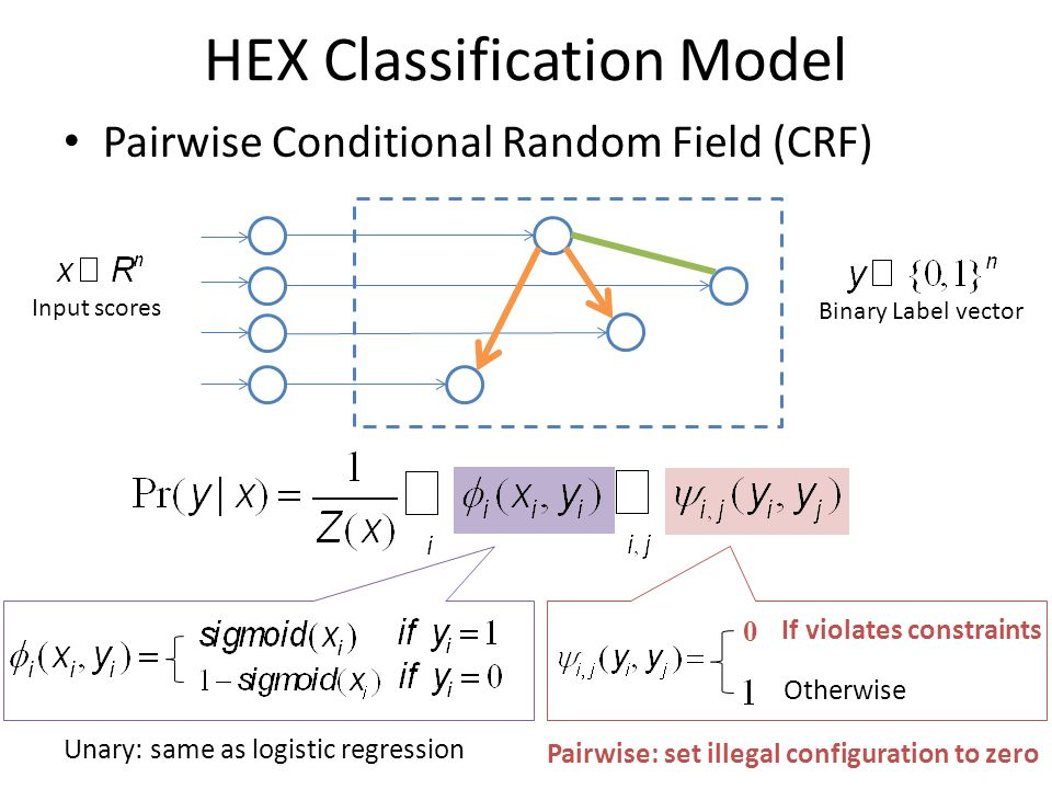 HEX Classification Model Pairwise Conditional Random Field (CRF) Binary Label vector  All illegal configurations have probability zero.