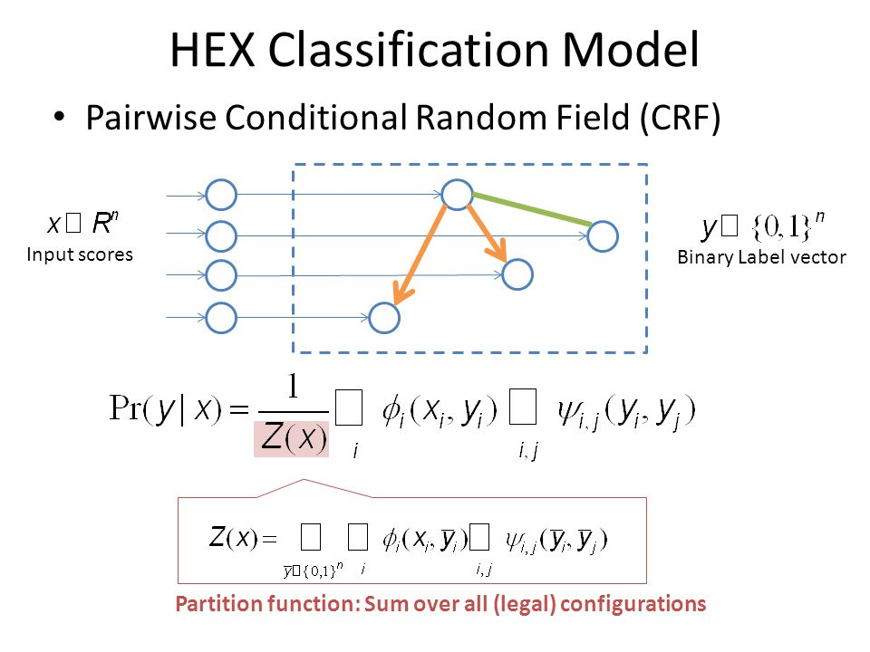 HEX Classification Model Pairwise Conditional Random Field (CRF) Binary Label vector Partition function: Sum over all (legal) configurations Input scores