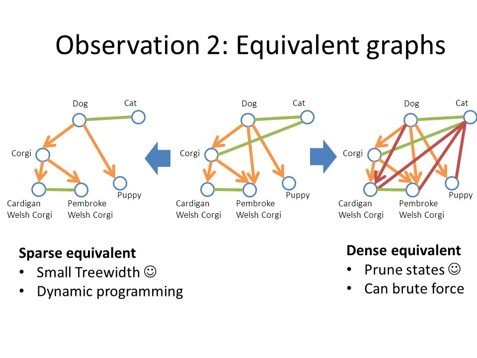 Observation 2: Equivalent graphs Sparse equivalent Small Treewidth Dynamic programming Dog Cat Corgi Puppy Pembroke Welsh Corgi Cardigan Welsh Corgi Dog Cat Corgi Puppy Pembroke Welsh Corgi Cardigan Welsh Corgi Dog Cat Corgi Puppy Pembroke Welsh Corgi Cardigan Welsh Corgi Dense equivalent Prune states Can brute force