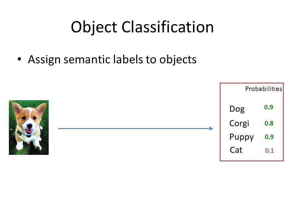 State Space: Legal label configurations Corgi Puppy Dog Cat DogCatCorgiPuppy 0000 0001 0010 0011 1000 … 1100 1101 … Hierarchy: (dog, corgi) can't be (0,1) Each edge defines a constraint.