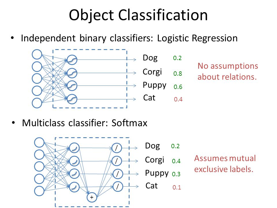 Object Classification Multiclass classifier: Softmax Corgi Puppy Dog Cat / / / / + Assumes mutual exclusive labels.