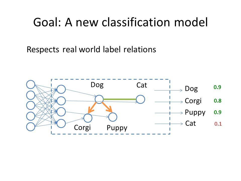 Goal: A new classification model Respects real world label relations Corgi Puppy Dog Cat 0.9 0.8 0.9 0.1 Corgi Puppy Dog Cat