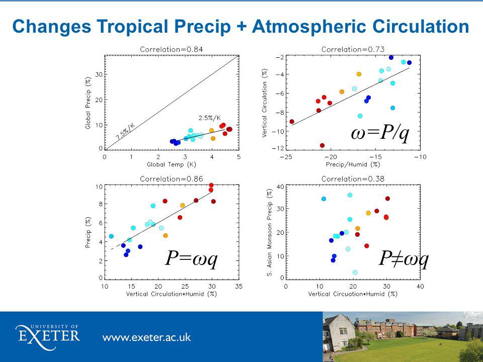 Changes Tropical Precip + Atmospheric Circulation P=ωq ω=P/q P≠ωq