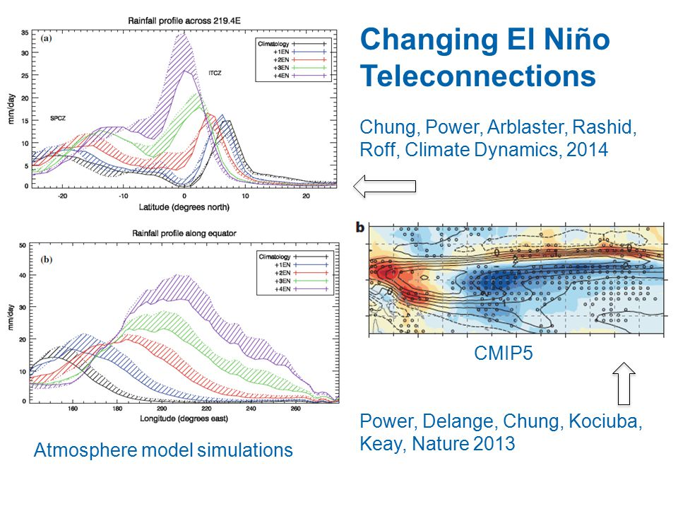 Changing El Niño Teleconnections Chung, Power, Arblaster, Rashid, Roff, Climate Dynamics, 2014 CMIP5 Power, Delange, Chung, Kociuba, Keay, Nature 2013 Atmosphere model simulations