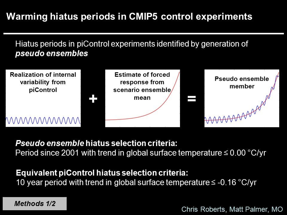 Warming hiatus periods in CMIP5 control experiments Methods 1/2 Hiatus periods in piControl experiments identified by generation of pseudo ensembles R
