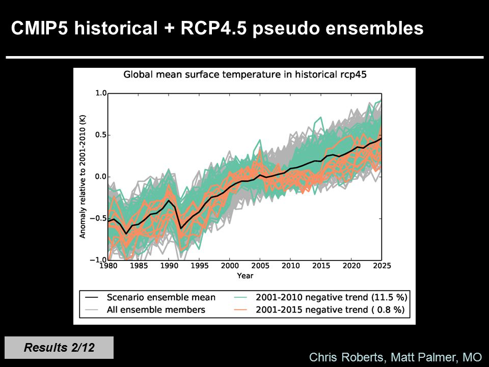 CMIP5 historical + RCP4.5 pseudo ensembles Results 2/12 Chris Roberts, Matt Palmer, MO