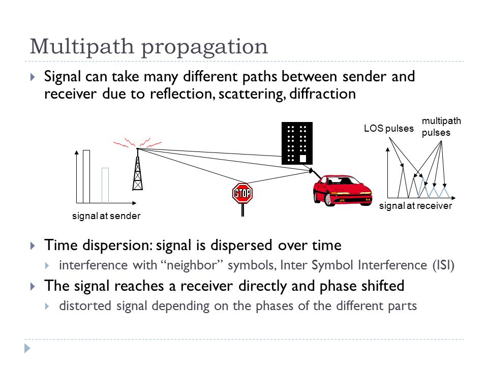 Multipath propagation  Signal can take many different paths between sender and receiver due to reflection, scattering, diffraction  Time dispersion: