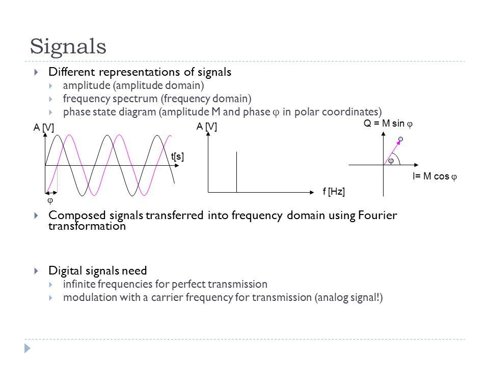 Signals  Different representations of signals  amplitude (amplitude domain)  frequency spectrum (frequency domain)  phase state diagram (amplitude
