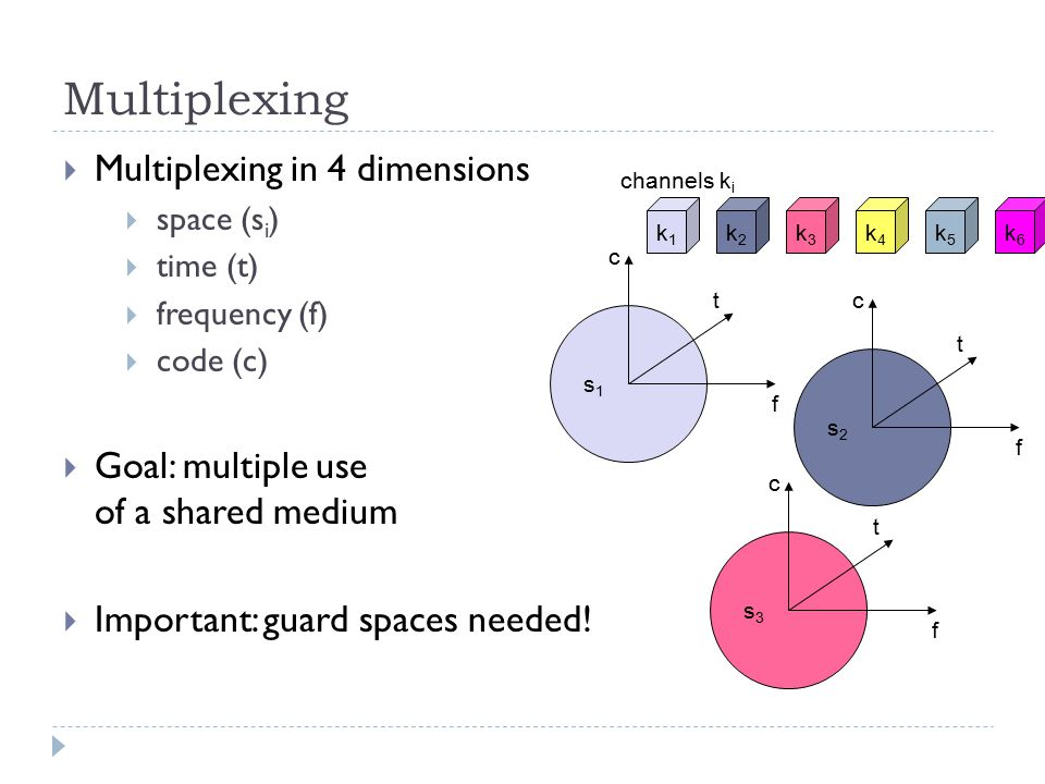 Multiplexing  Multiplexing in 4 dimensions  space (s i )  time (t)  frequency (f)  code (c)  Goal: multiple use of a shared medium  Important: